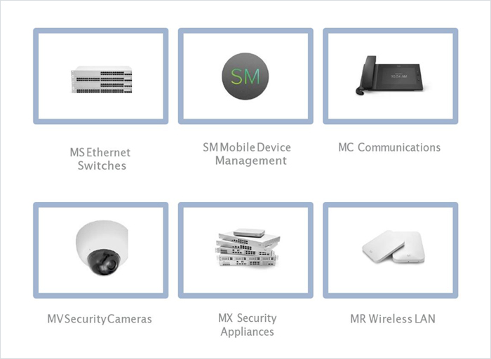 "Das Meraki Cloud-Managed-IT-Portfolio ""Out of the Box"" (© Cisco)"