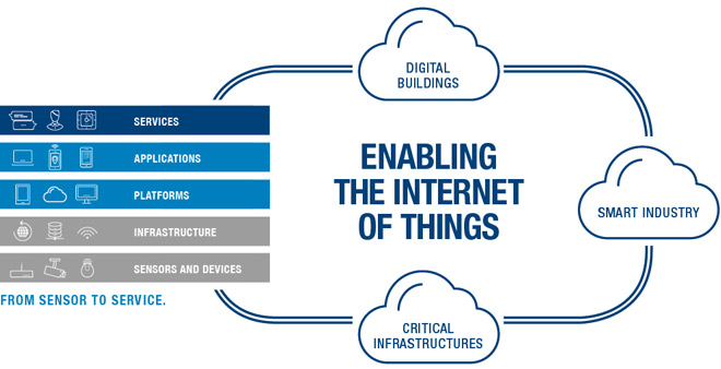 Specialist for the Internet of Things (IoT)