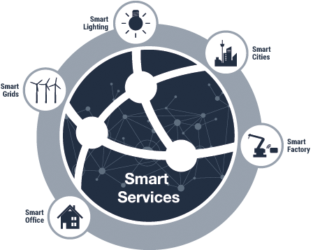 Smart Services - euromicron